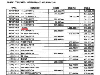 Temer recebeu propina de R$ 1 milhão, revela nova planilha apreendida da JBS