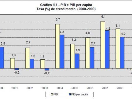 O PIB de 2009 e as mazelas do entulho tucano na economia