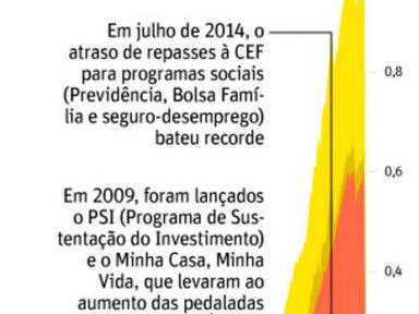 """""""Pedaladas fiscais"""" dispararam no governo Dilma, diz relatório do BC"""