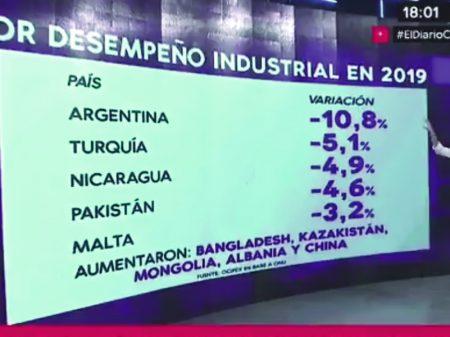 Produção industrial da Argentina tem queda de 10,8%, a maior entre 80 países