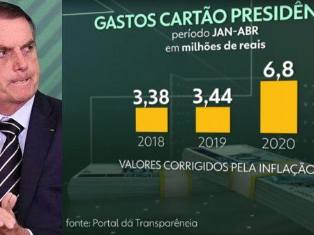 Bolsonaro se complica ao tentar explicar gastos com cartões corporativos