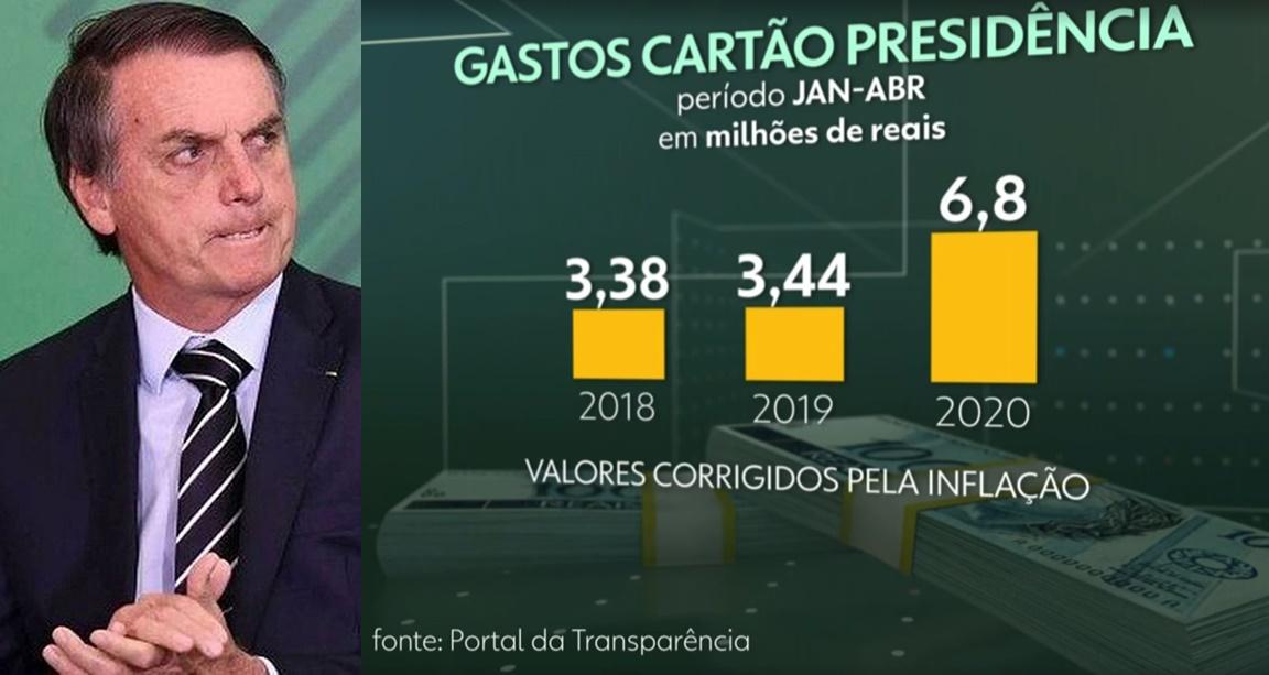 Bolsonaro se complica ao tentar explicar gastos com cartões ...