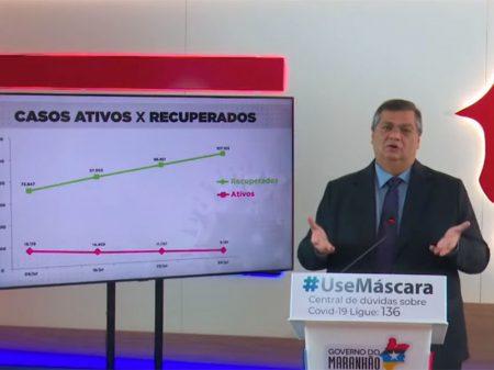 Maranhão reduz número de mortes e lidera ranking de combate à Covid-19